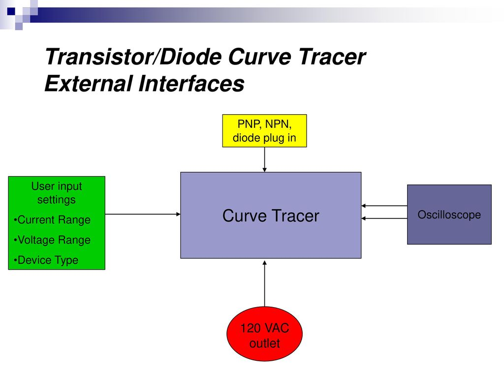Team 6 Transistor Diode Curve Tracer Ppt Download Power Supply Current Limiters Using Transistors And Diodes 5
