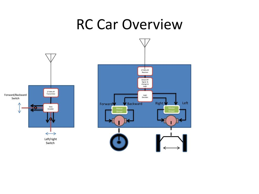 Using Arduino to modify RC controls Nick Carter 12/31/ ppt download
