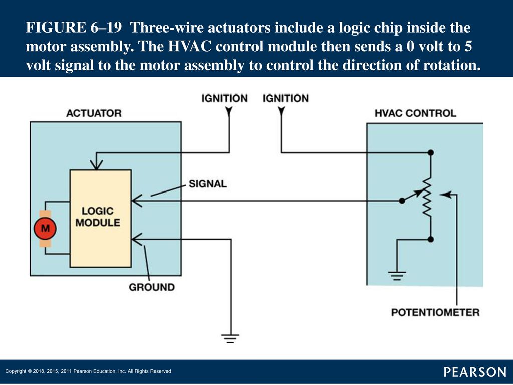 Automotive Heating And Air Conditioning Ppt Download Control Logic Diagram Hvac Figure 619 Three Wire Actuators Include A Chip Inside The Motor Assembly