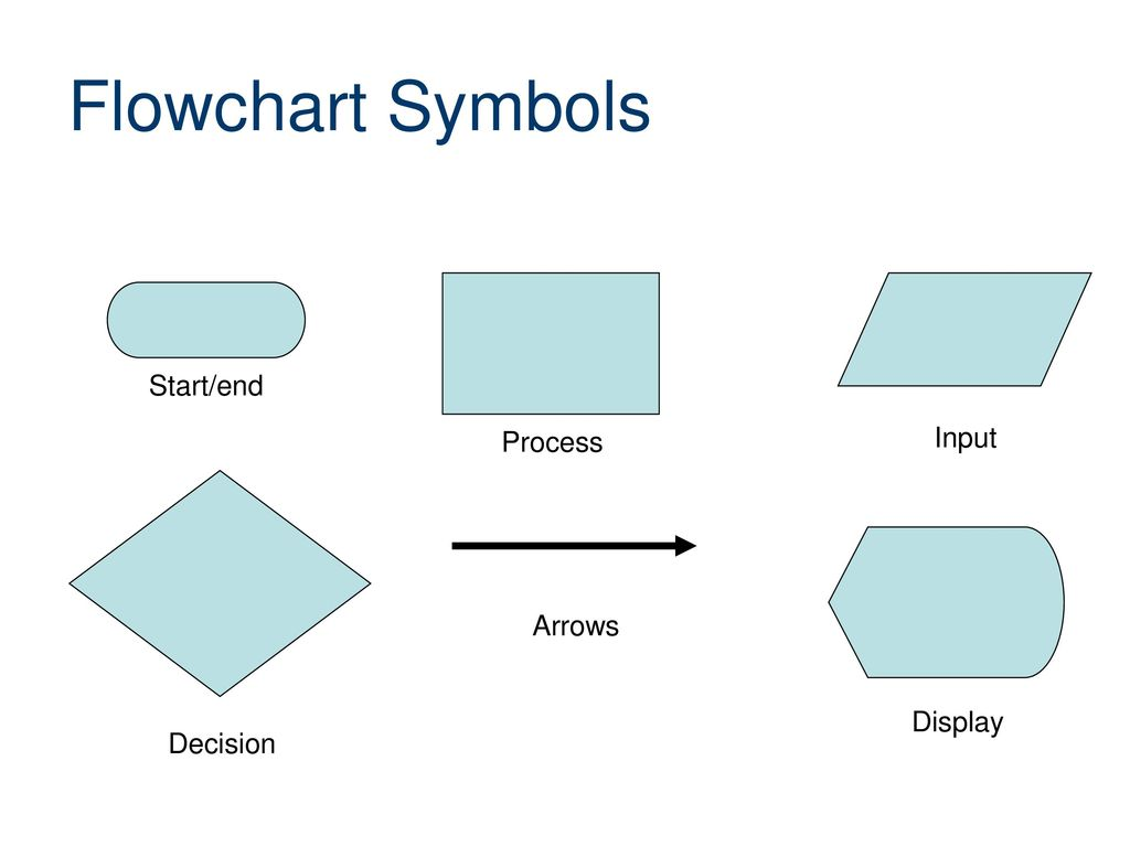 Flowcharting Review Computer Integrated Manufacturing - ppt download