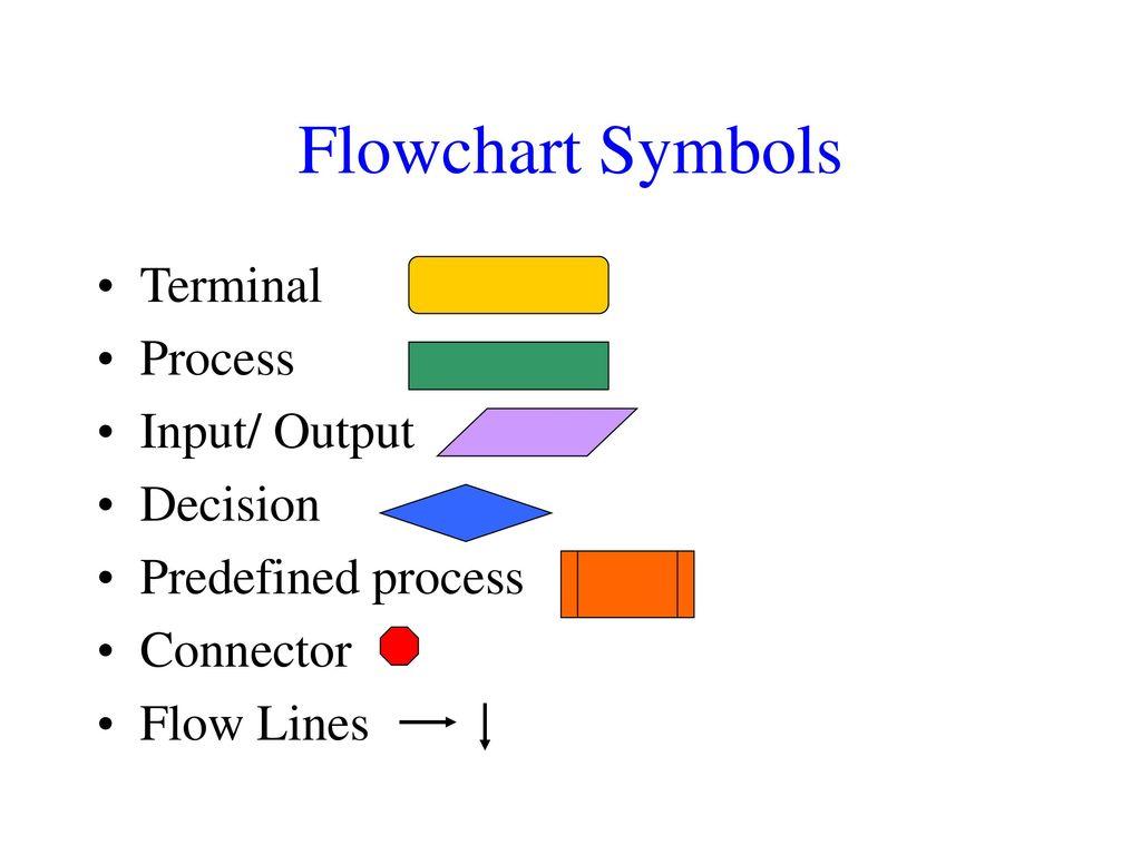 Flowchart Symbols Terminal Process Input Output Decision Ppt Download