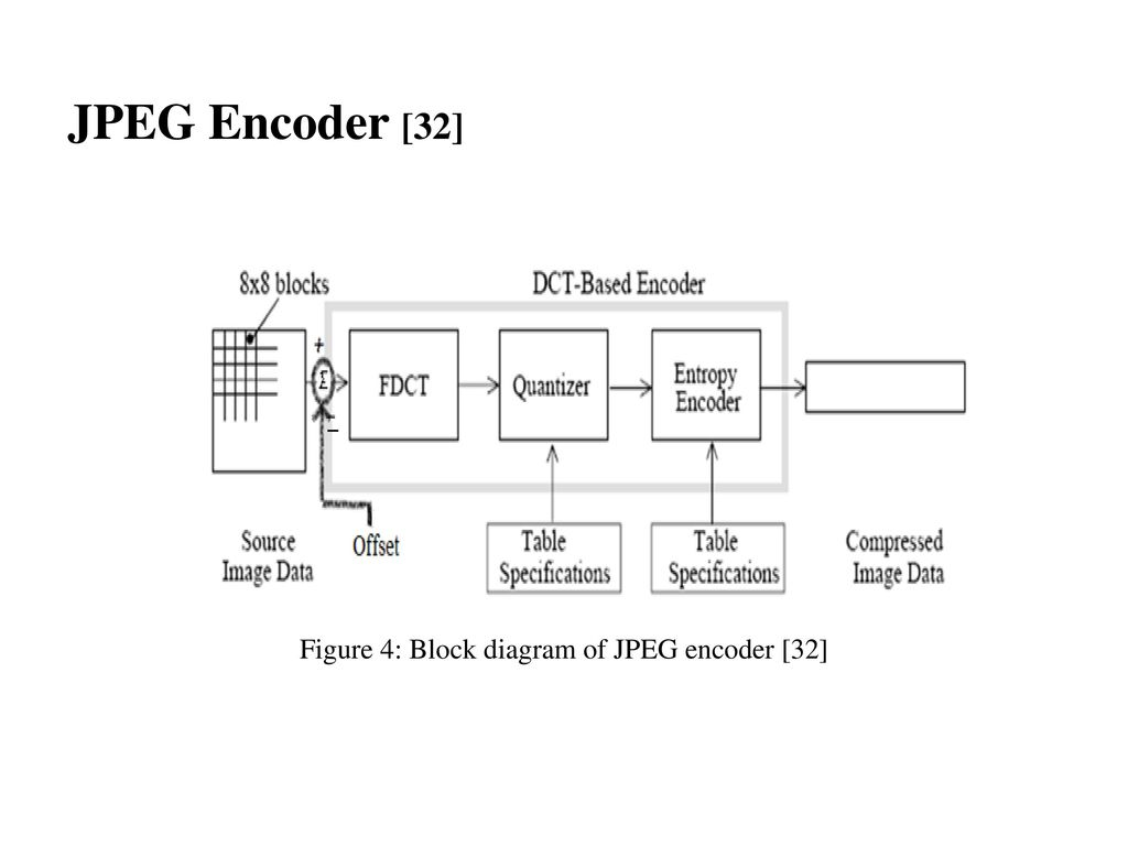 13 Figure 4: Block diagram of JPEG encoder [32]