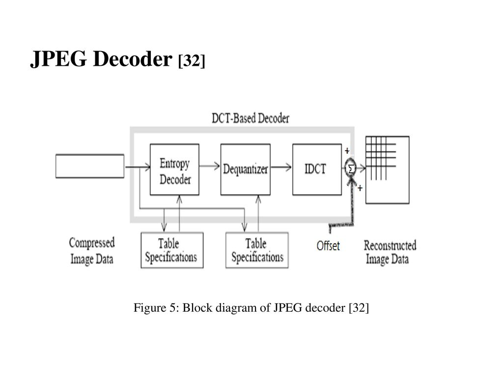 14 Figure 5: Block diagram of JPEG decoder [32]