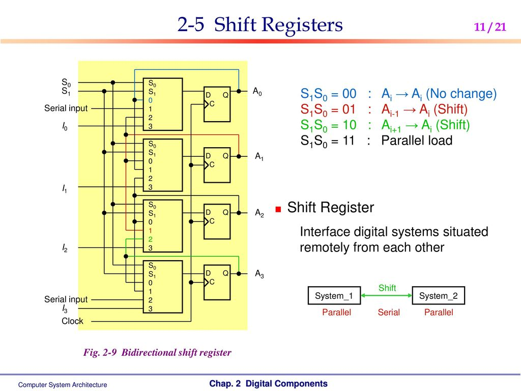 Computer System Architecture Ppt Download Circuit Diagram With Decoder And Shift Register 2 5 Registers S1s0 00 Ai No Change