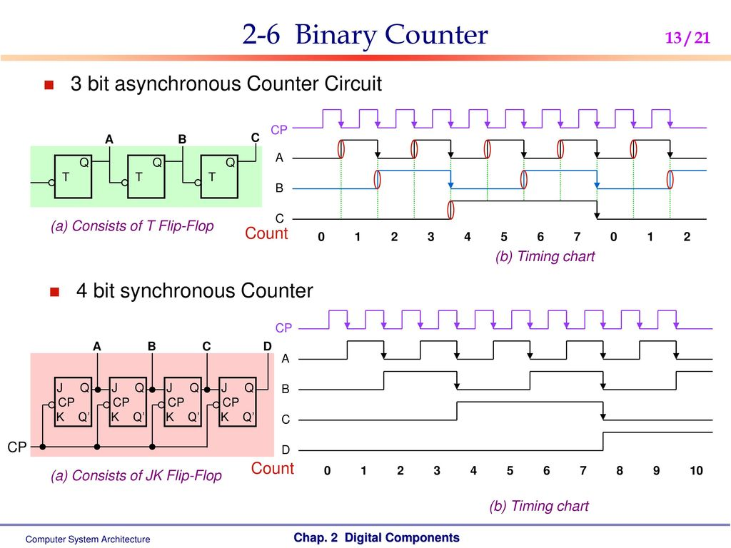 Computer System Architecture Ppt Download Counter Circuit 2 6 Binary 3 Bit Asynchronous
