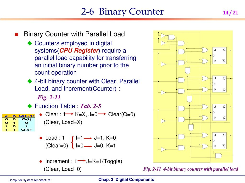 Computer System Architecture Ppt Download Figure 16 The Circuit Schematic Diagram For 4bit Binary Counter 2 6 With Parallel Load