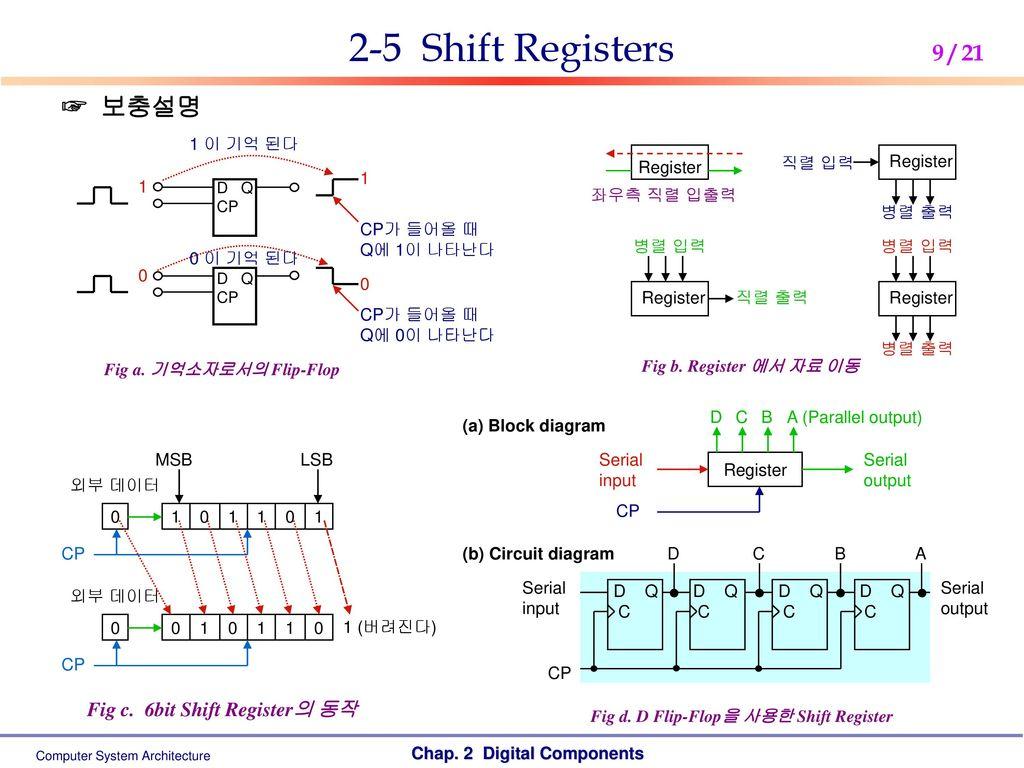 Computer System Architecture Ppt Download Shift Register Circuit Diagram 2 5 Registers Fig C 6bit