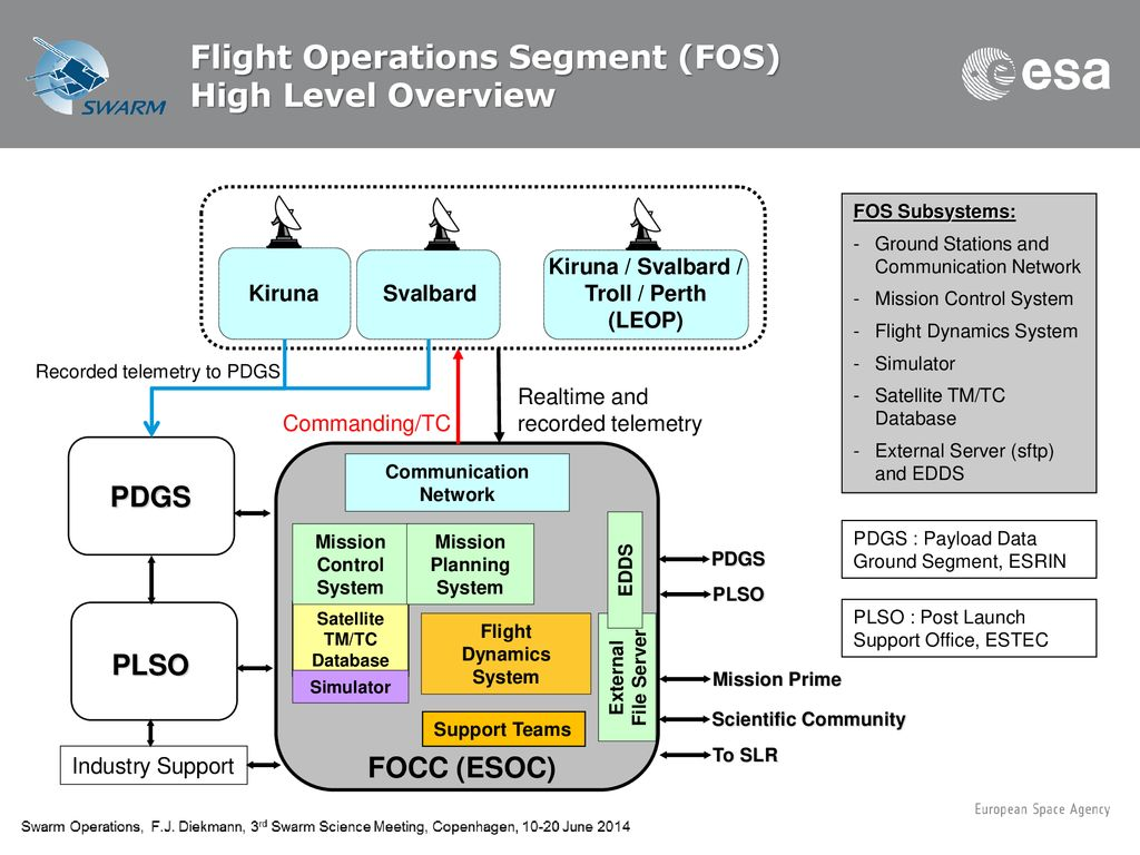 Flight Operations of the Swarm Constellation - ppt download
