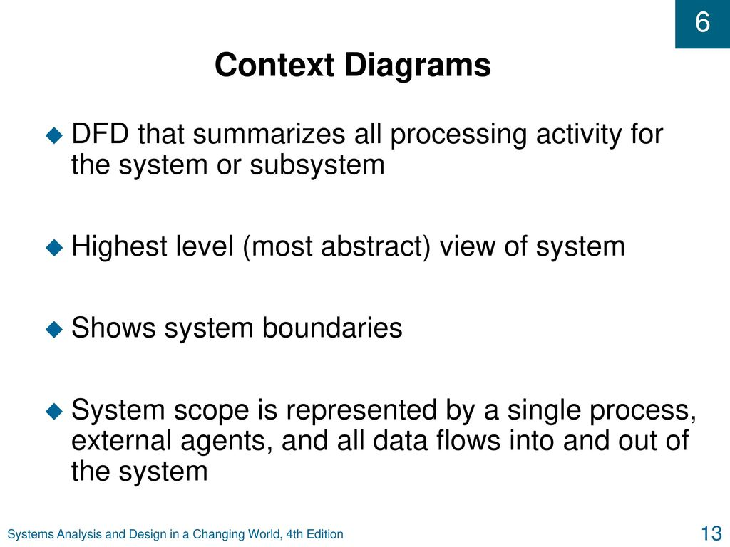 Systems analysis and design in a changing world fourth edition 13 context diagrams ccuart Images
