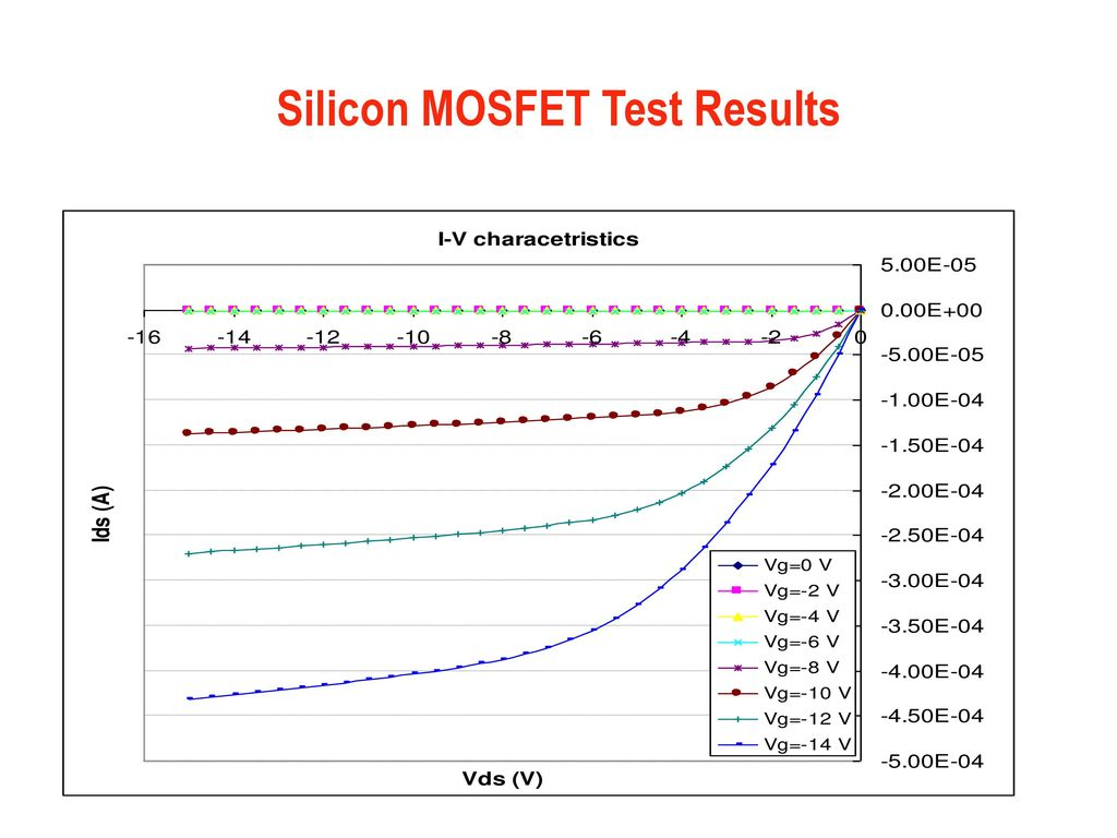 Undergraduate Courses Using The Smu Clean Room Ppt Download Mosfet Testing Circuit 3 Silicon Test Results