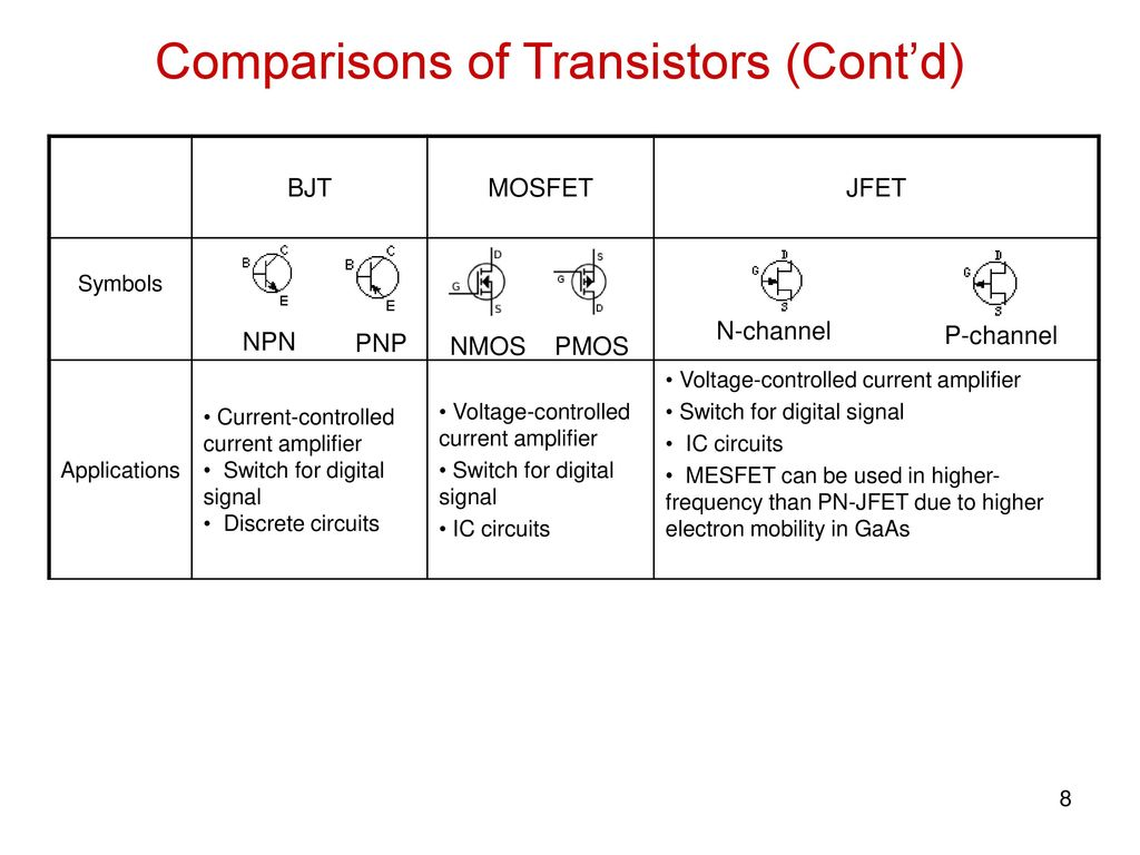 Other Transistor Topologies Ppt Download Bjtmosfet Current Clamp Circuit 8 Comparisons
