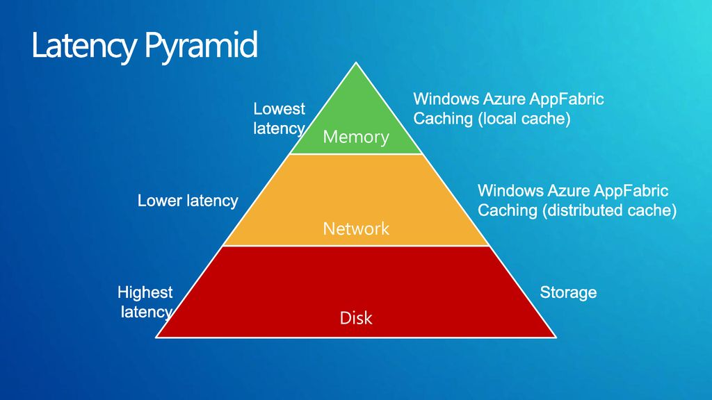 Latency Pyramid Memory Network Disk