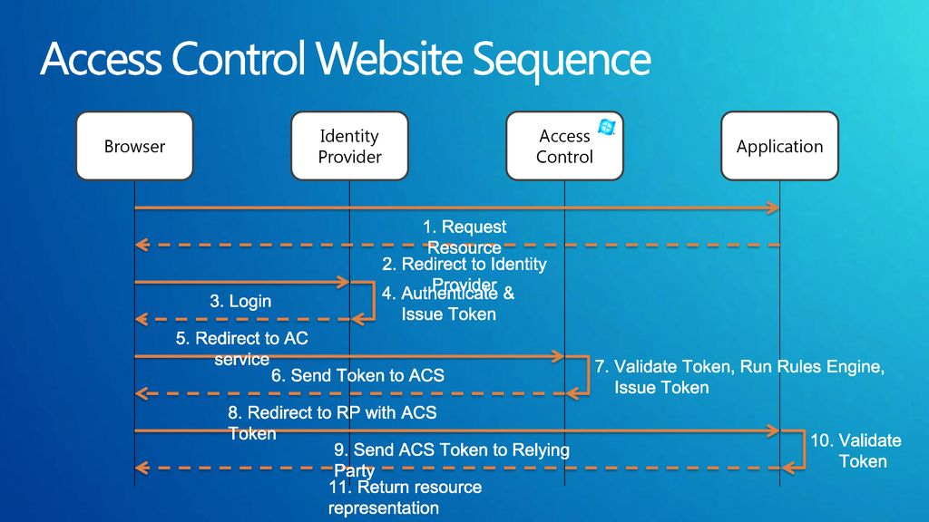 Access Control Website Sequence