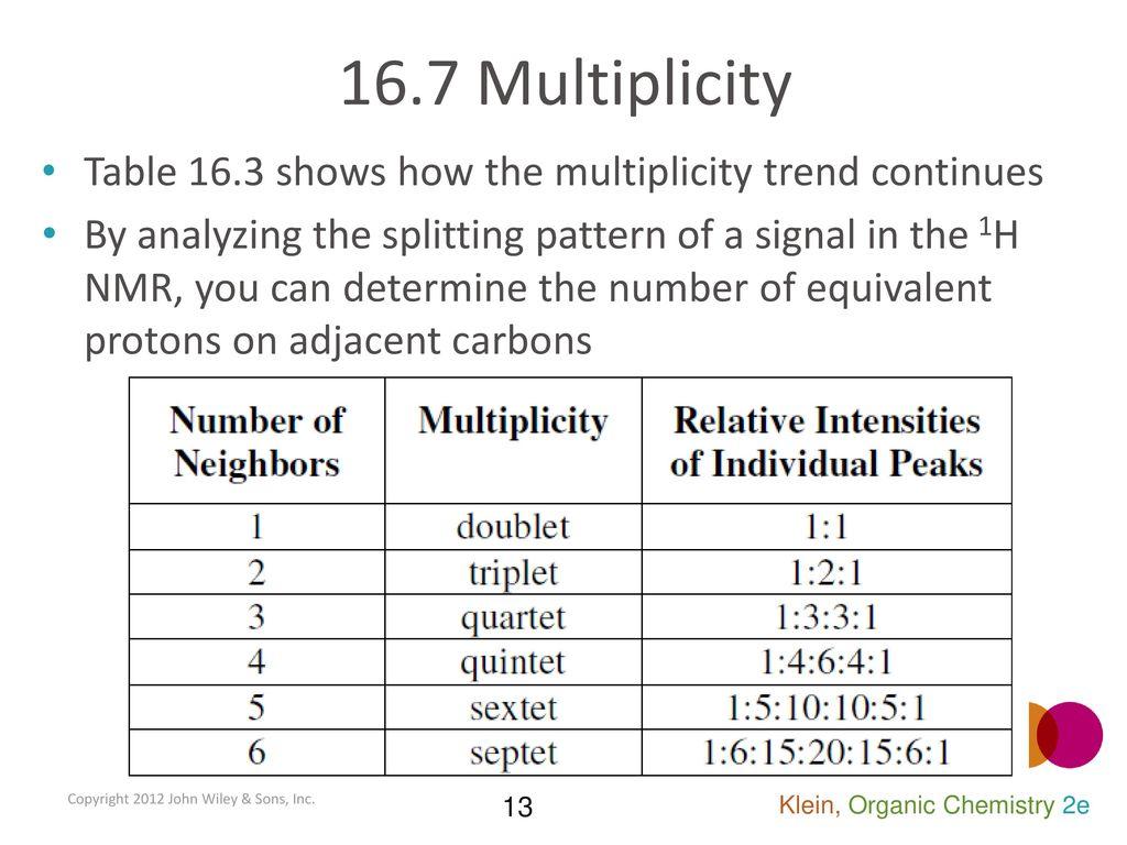 16 6 Integration The Integration Or Area Under The Peak Quantifies