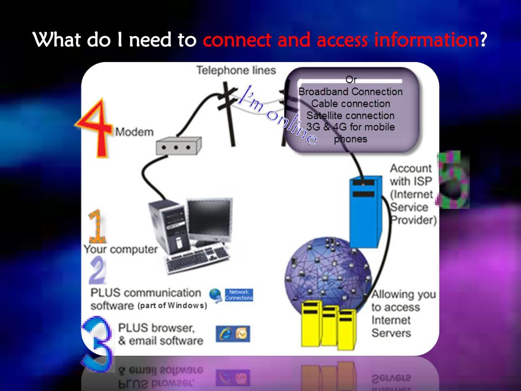 The Internet And Connections Ppt Download Cable Wiring 7 What