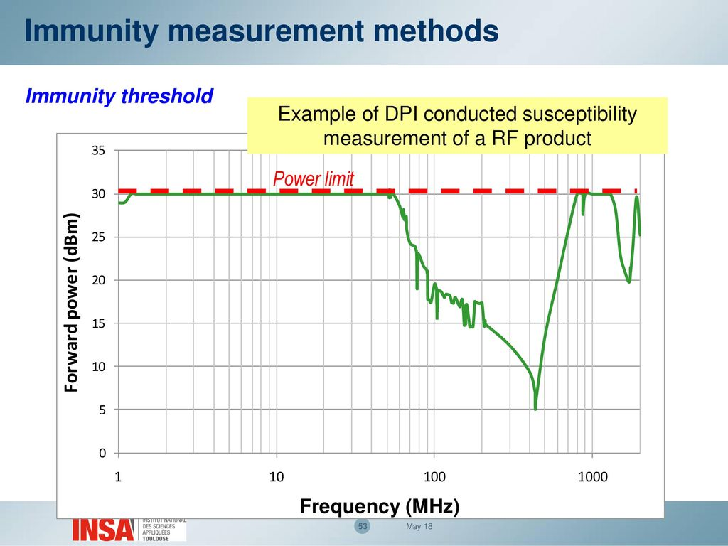 EMC Measurement methods - ppt download