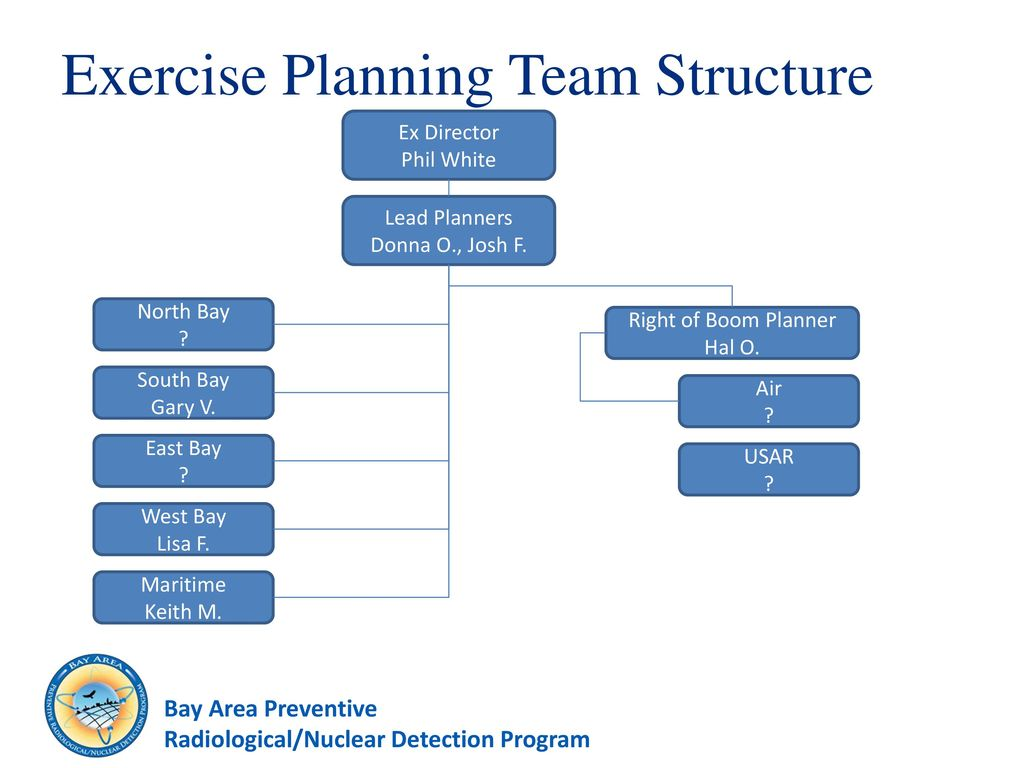 vigilant guardian exercise series initial planning meeting ppt