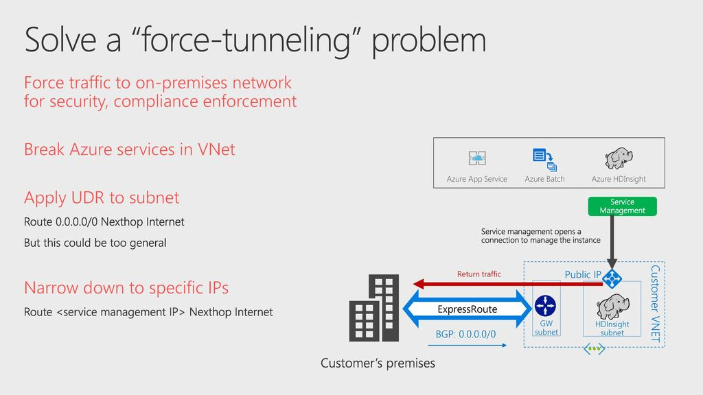 Azure ExpressRoute: new features, best practices, customer