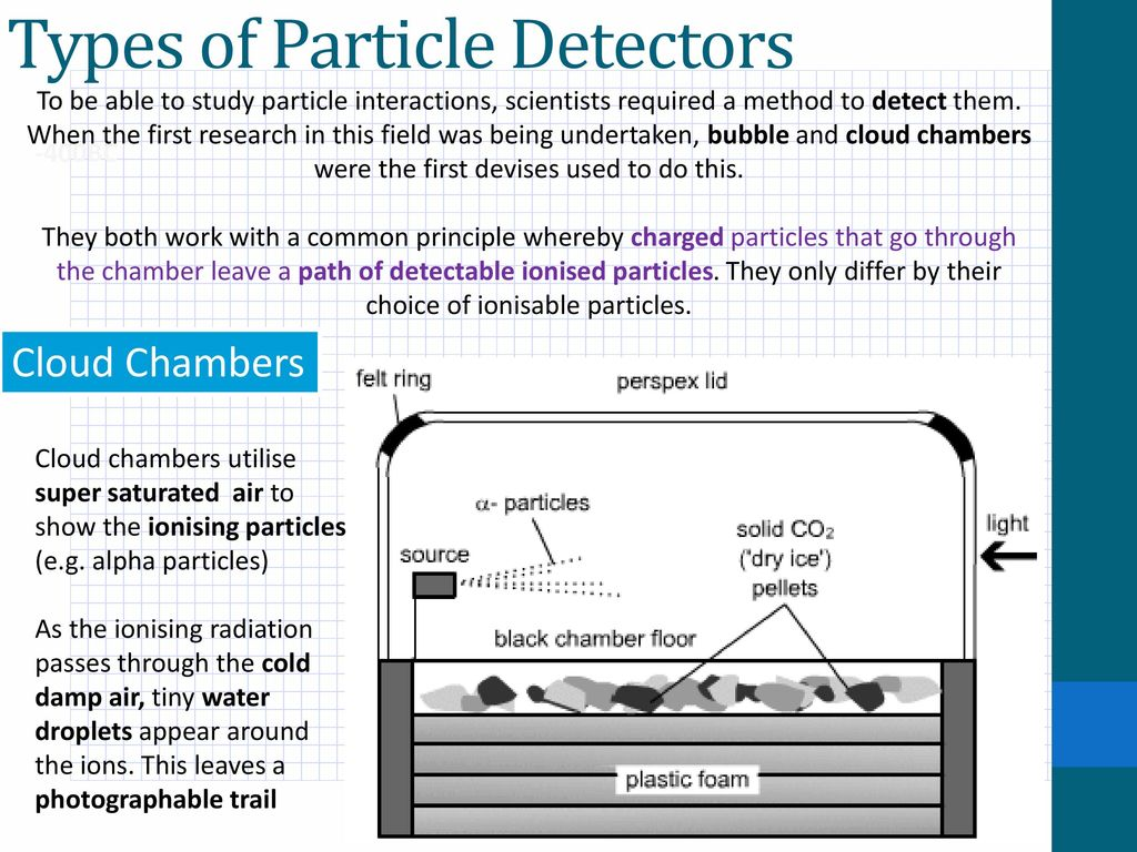 A Level Physics Nuclear Particle Detectors Ppt Download Light Droplets Detector Types Of