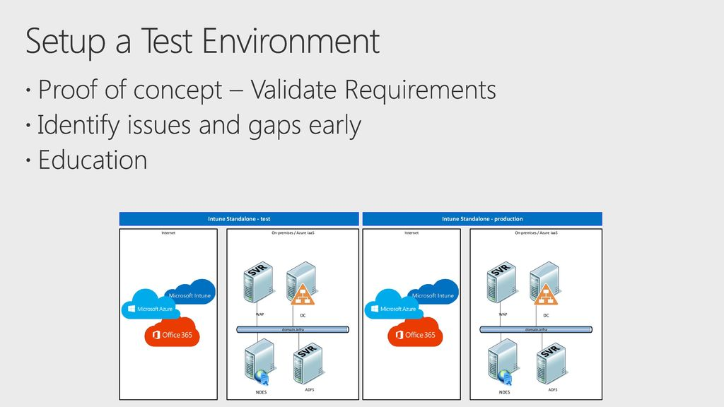 Conduct a successful pilot deployment of Microsoft Intune