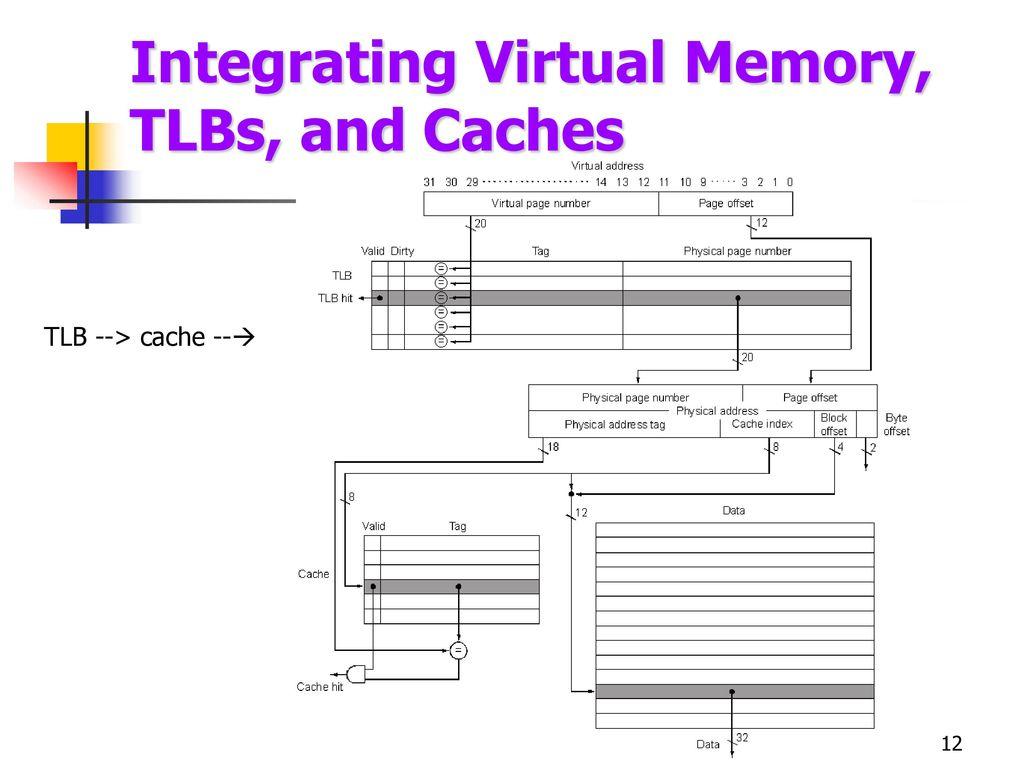 Memory Computer Architecture Ppt Download Physicalblockdiagramjpg 12 Integrating