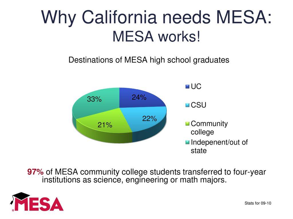 Mathematics Engineering Science Achievement Mesa Ppt Download