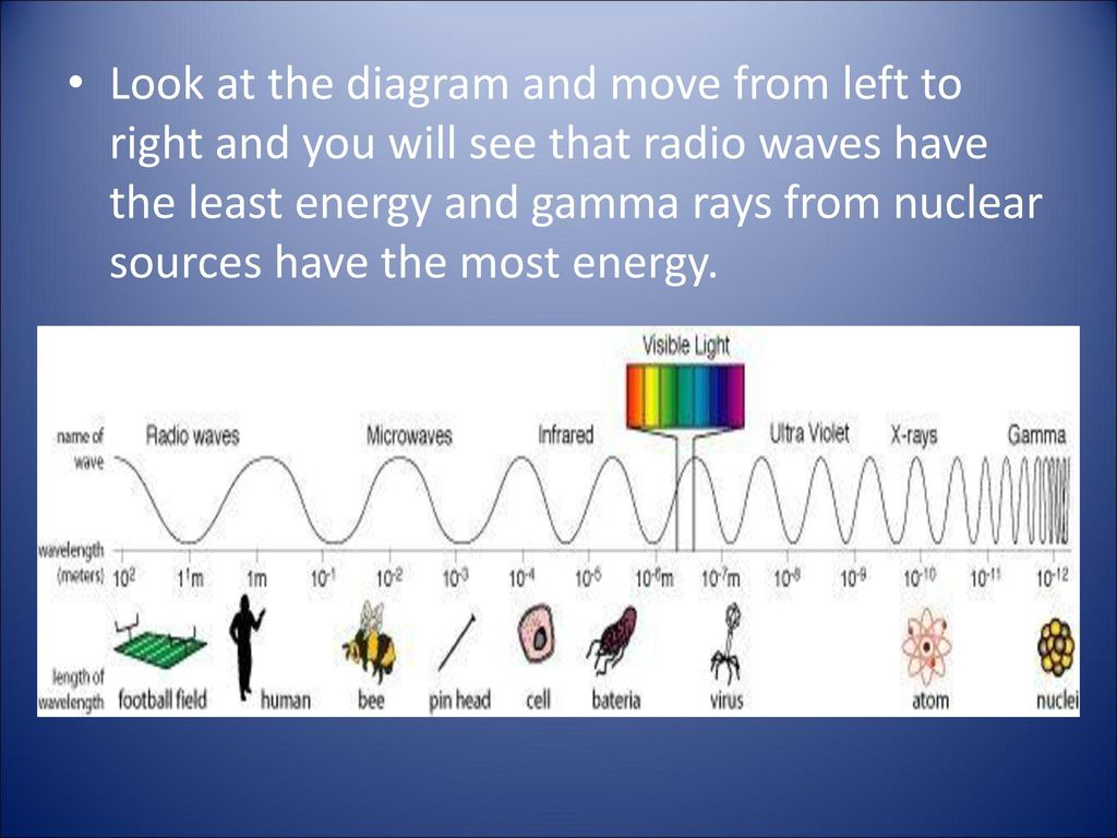 Electromagnetic Spectrum Ppt Download Radio Waves Diagram 5 Look At The And Move From Left To Right You Will See That Have Least Energy Gamma Rays Nuclear Sources Most