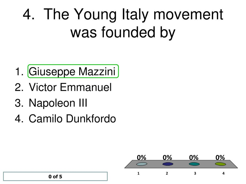 who founded young italy