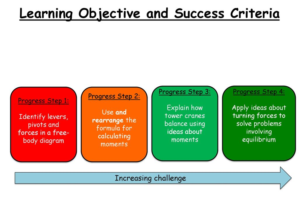 Learning Objective and Success Criteria - ppt download