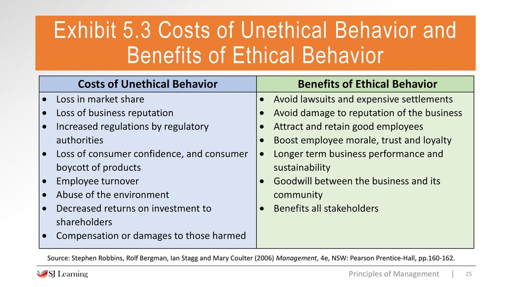 benefits of ethical behavior in business