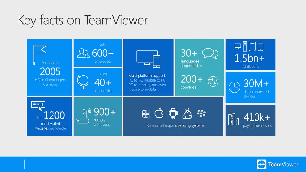 Secure Hyperconnectivity with TeamViewer and Windows