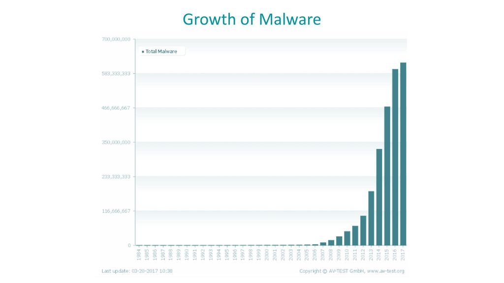 Growth of Malware
