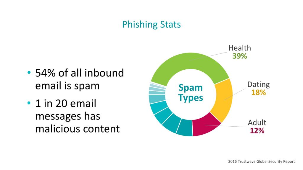 54% of all inbound  is spam