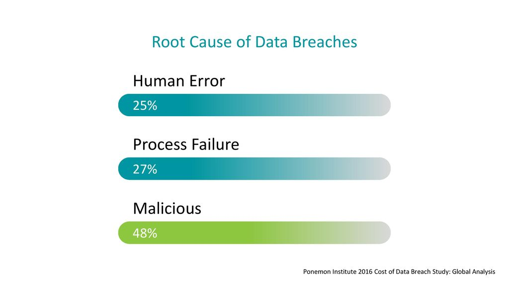 Root Cause of Data Breaches