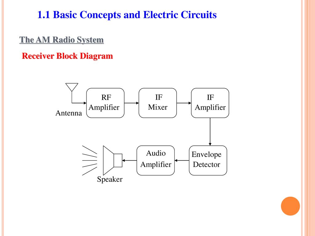 Engineering Circuit Analysis Prof Li Chen Imperial College Of An Envelope Detector The Block Diagram Is 19 11 Basic Concepts And Electric Circuits Am Radio System Receiver Rf Amplifier If Mixer