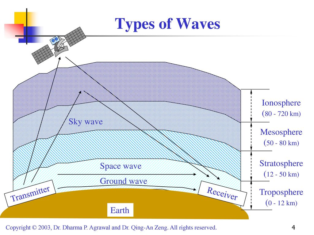 Propagation Of Radio Waves Ppt Download Diagram The Basic Shape Wave Types Ionosphere Km Sky