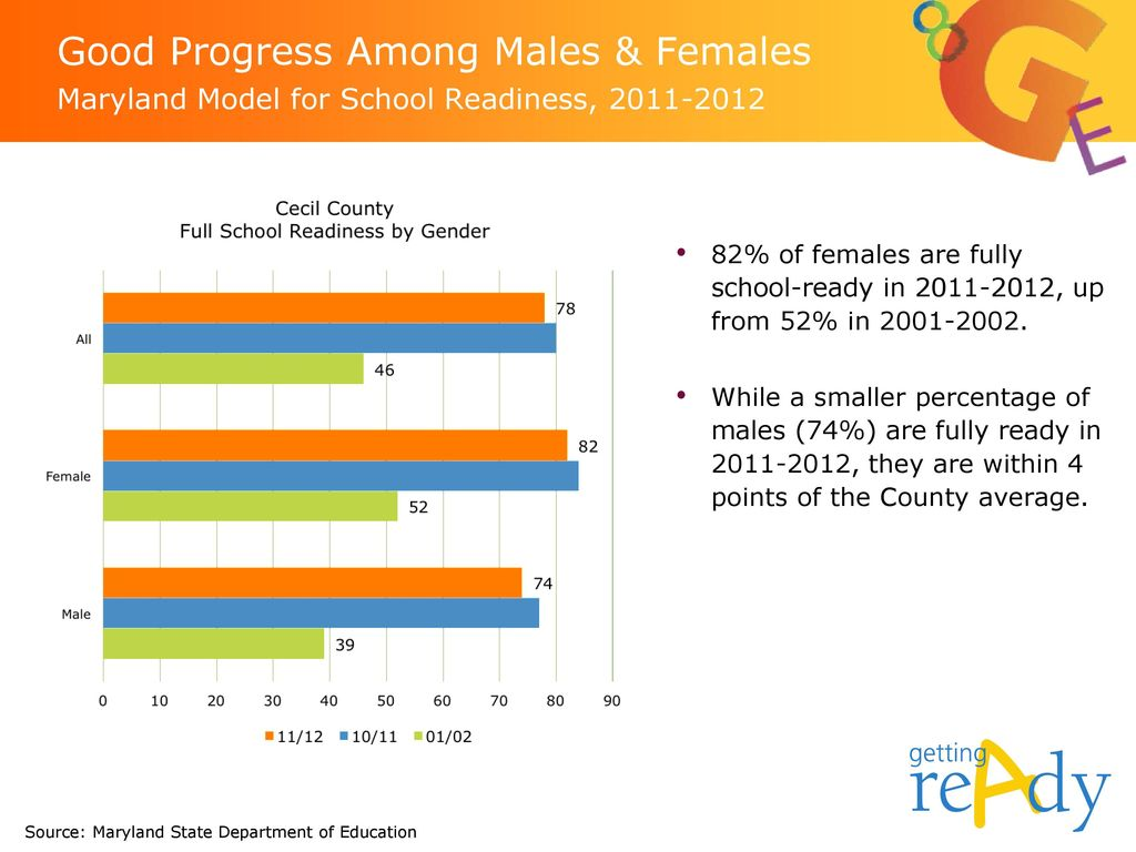 Good Progress Among Males & Females Maryland Model for School Readiness,