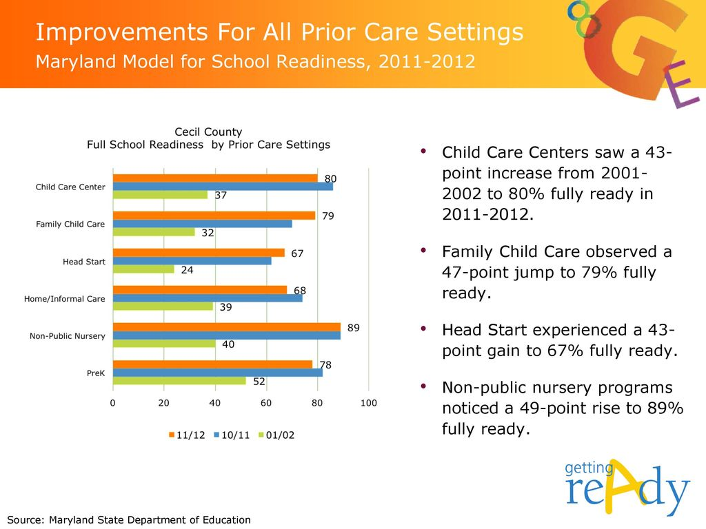 Improvements For All Prior Care Settings Maryland Model for School Readiness,