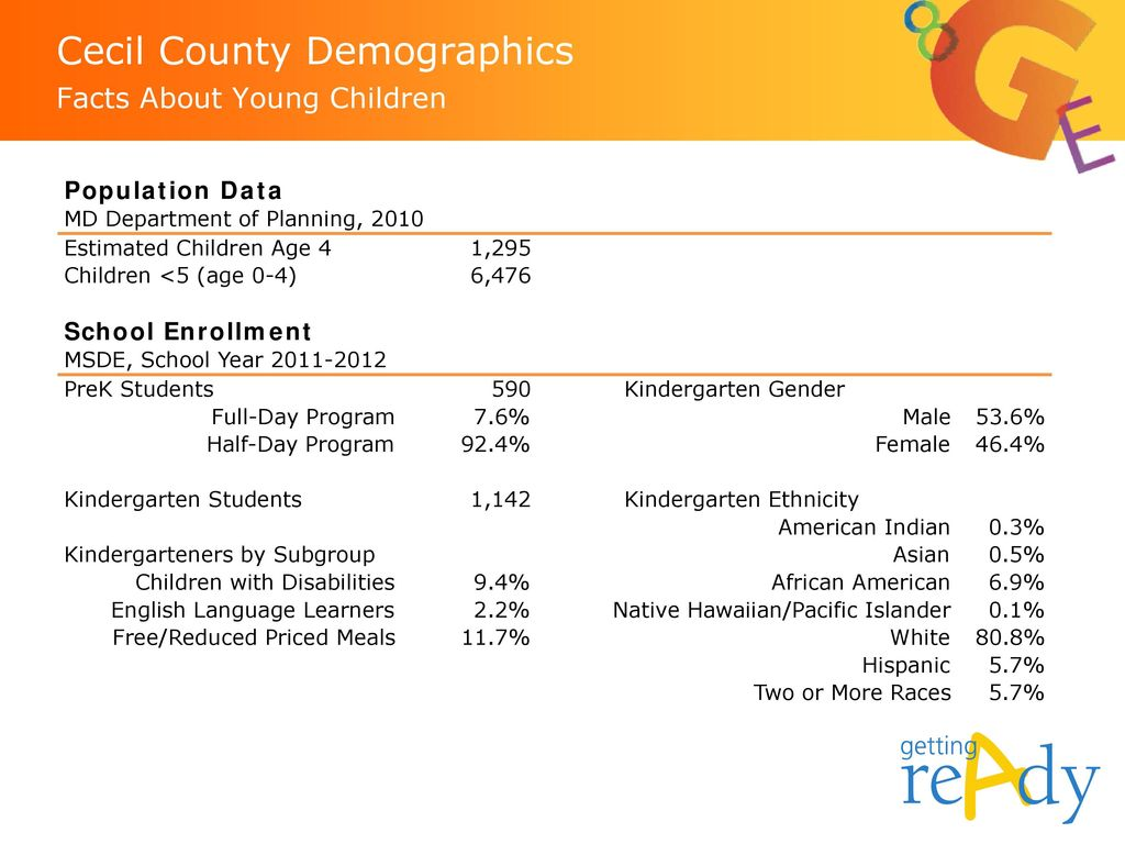 Cecil County Demographics Facts About Young Children