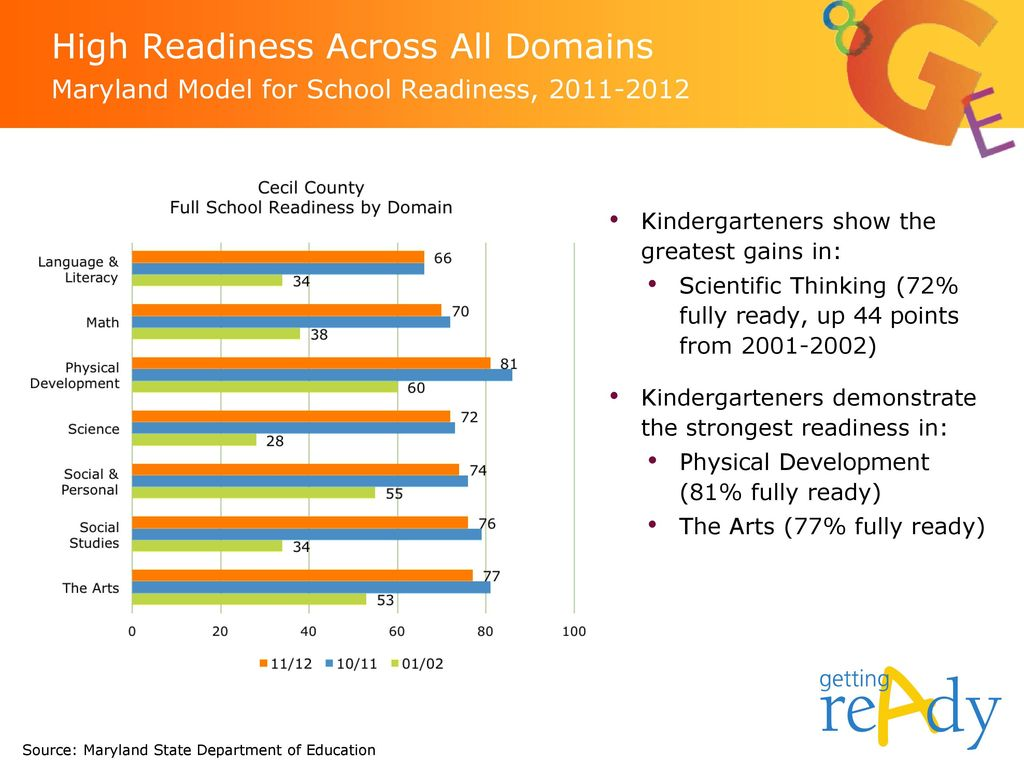 High Readiness Across All Domains Maryland Model for School Readiness,