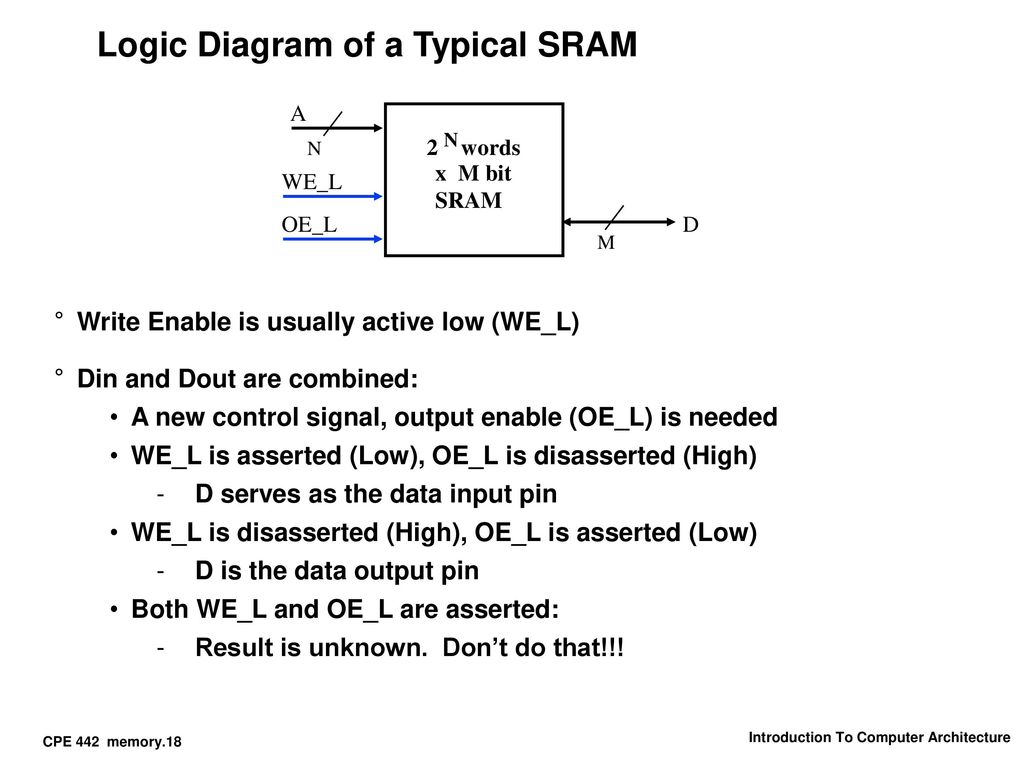 Cpe 442 Memory System Start X Ppt Download Logic Diagram 512 8 Bit Sram Of A Typical