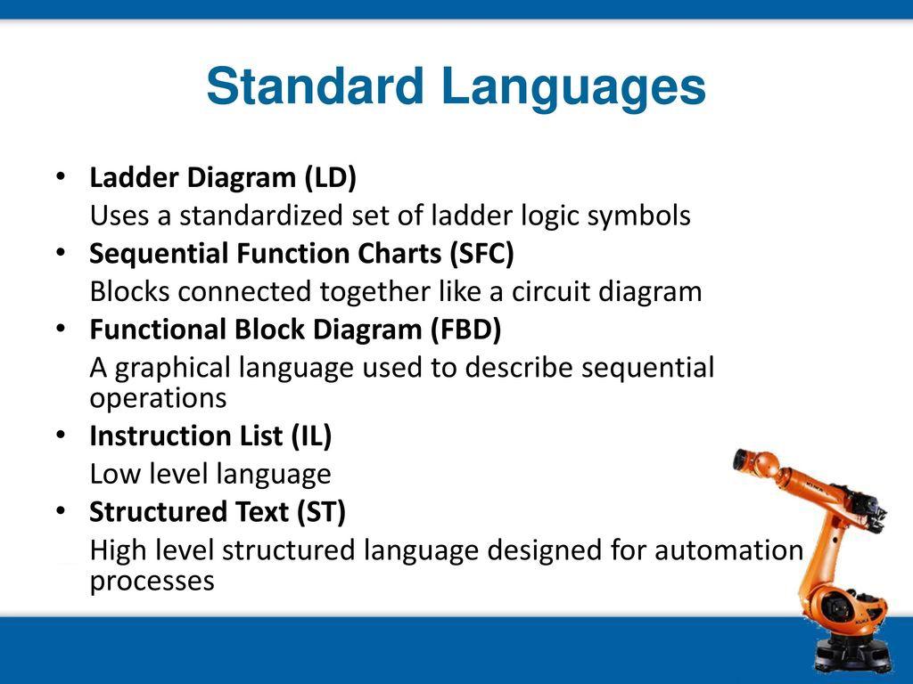 Plc Terminology And Application Ppt Download Ladder Logic Diagram Symbols Standard Languages Ld
