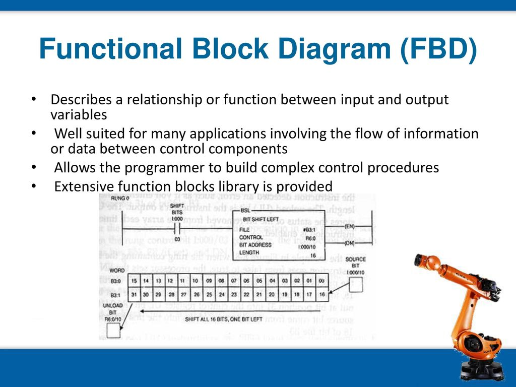Plc Terminology And Application Ppt Download Electrical Wiring Ladder Diagram As Well Function Block 23 Functional