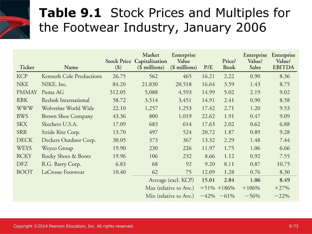 Chapter 9 Valuing Stocks Ppt Download