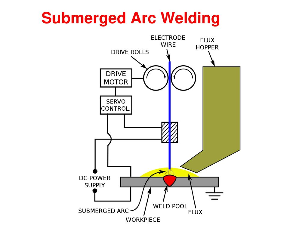 Welding Block Diagram Wiring Library Arc Transformer Power Controller Circuit
