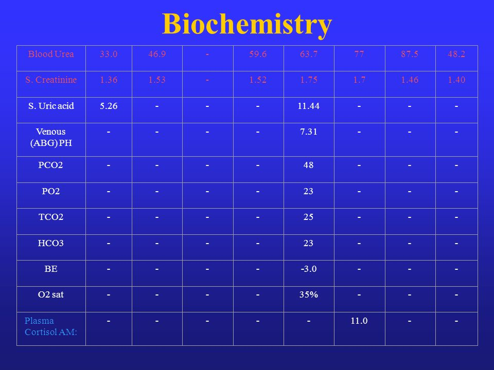 Biochemistry Blood Urea