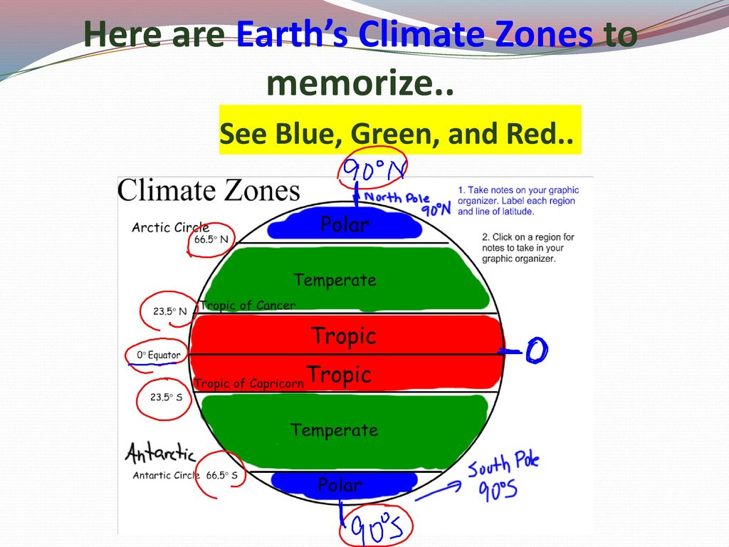 Why does earth have different climate zones quizlet #2