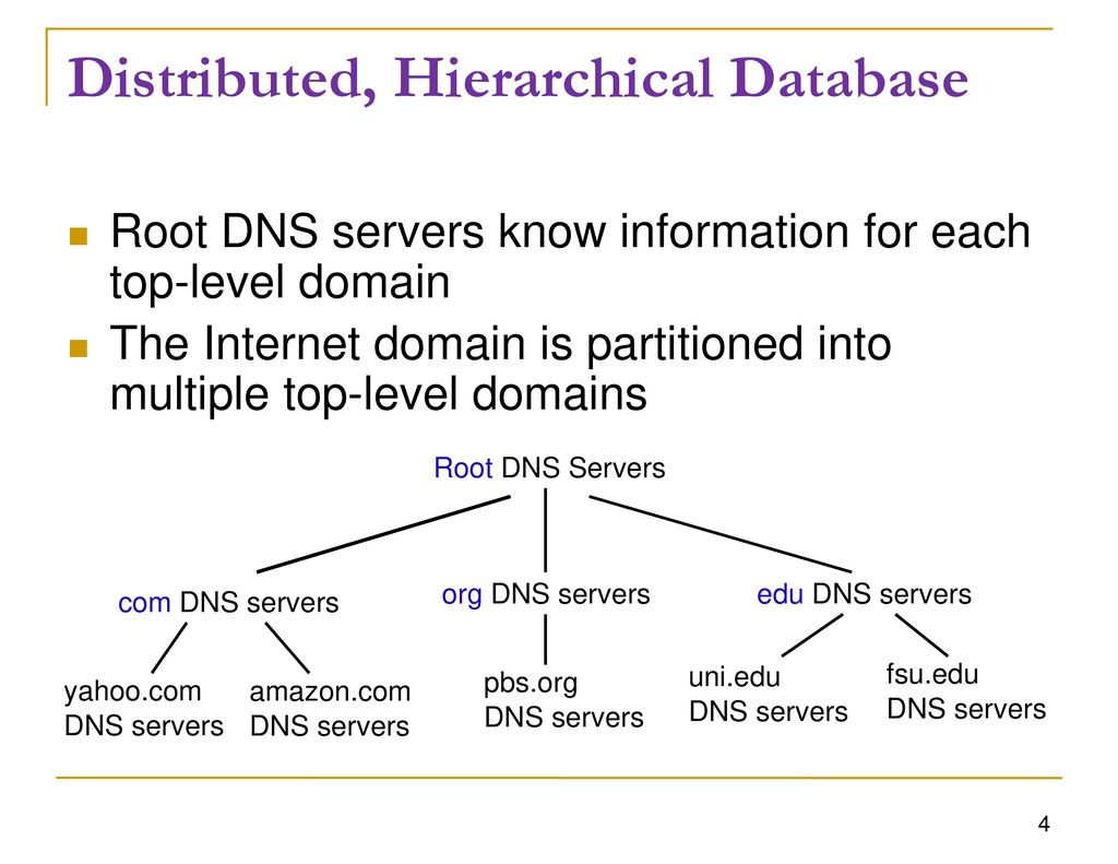 Chapter 9: Domain Name Servers - ppt download
