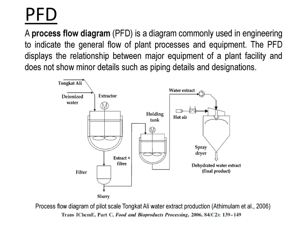 11 PFD A process flow diagram ...