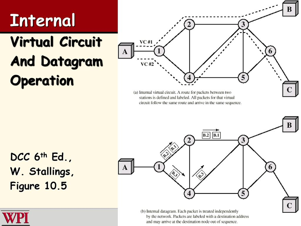 Point To Network Switching Ppt Download Virtual Circuit Internal And Datagram Operation Dcc 6th Ed